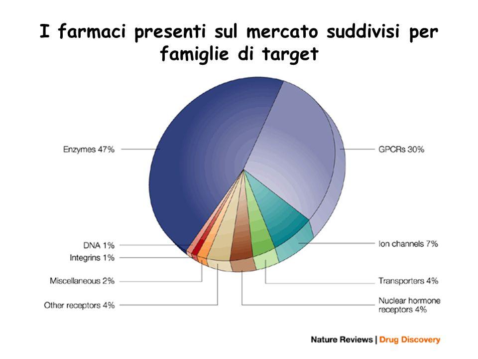 ...dal riconoscimento molecolare alla progettazione di farmaci… I farmaci presenti sul mercato suddivisi per famiglie di target