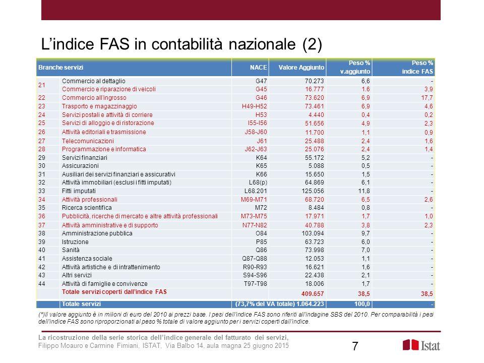 L'indice FAS in contabilità nazionale (2) 7 (*)Il valore aggiunto è in milioni di euro del 2010 ai prezzi base.