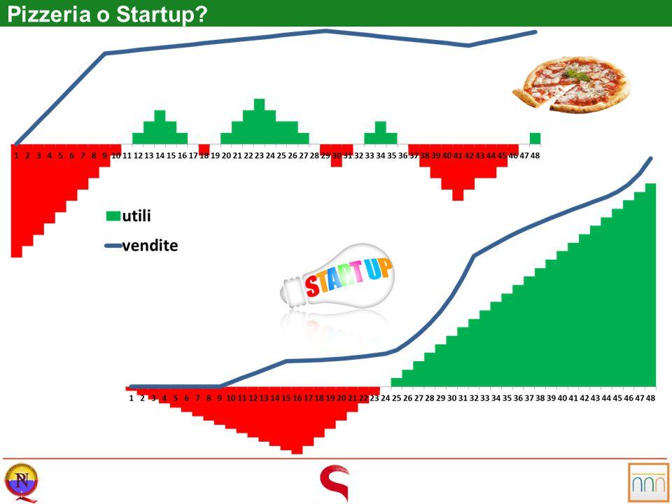 Pizzeria o Startup?