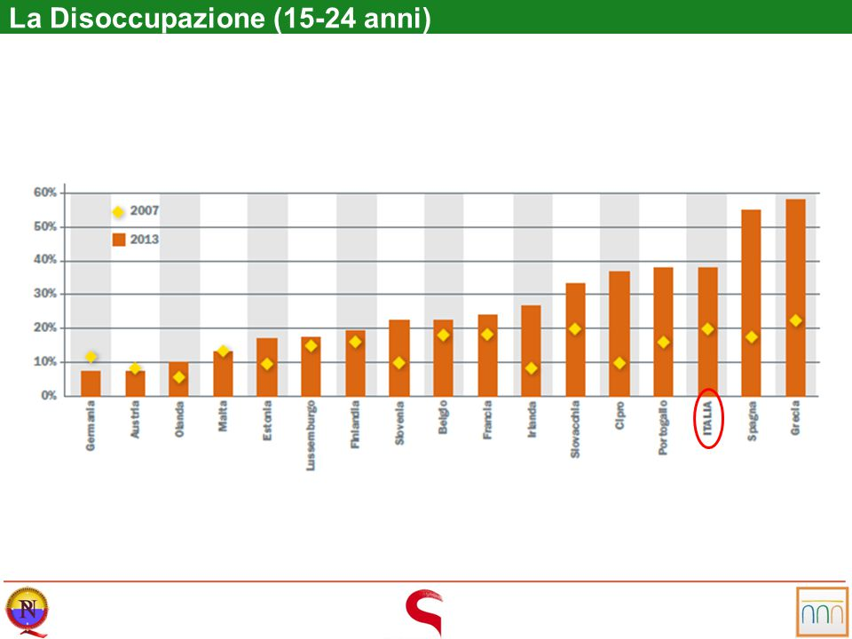 NEET N ot in E ducation, E mployment, T raining 2 milioni+ NEET in Italia