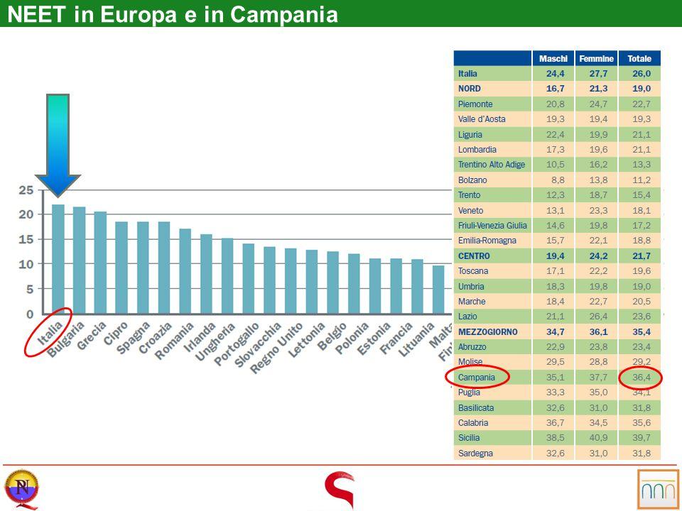 NEET in Europa e in Campania