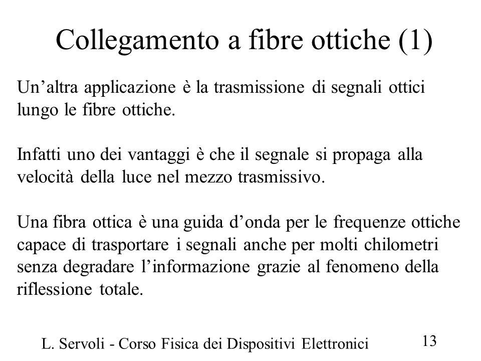 L. Servoli - Corso Fisica dei Dispositivi Elettronici 13 Collegamento a fibre ottiche (1) Un'altra applicazione è la trasmissione di segnali ottici lu