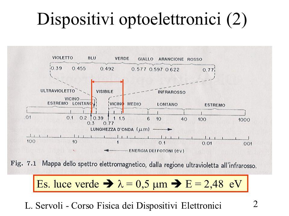 L. Servoli - Corso Fisica dei Dispositivi Elettronici 23 Fotorivelatori (2) Fotoconduttore