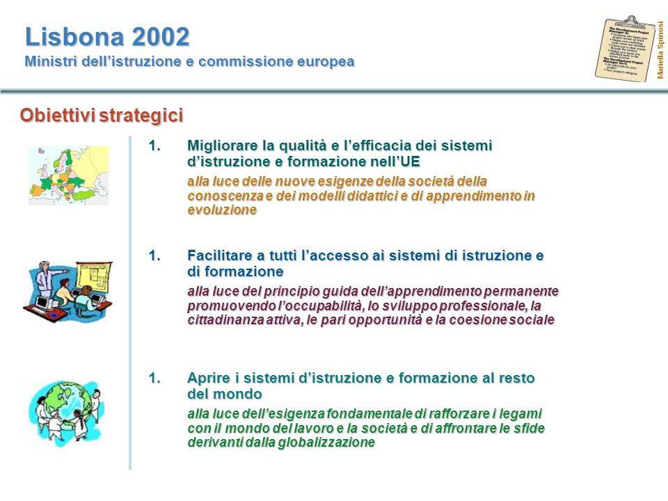Migliorare la qualità e l'efficacia dei sistemi d'istruzione e formazione nell'UE 1.Creare un ambiente aperto per l'apprendimento 2.Accrescere l'attrattiva dello studio 3.Sostenere la cittadinanza attiva, le pari opportunità, la coesione sociale Facilitare a tutti l'accesso ai sistemi di istruzione e di formazione 1.Migliorare l'istruzione e la formazione per insegnanti e formatori 2.Sviluppare le competenze per la società della conoscenza 3.Garantire a tutti l'accesso alle TIC 4.Incoraggiare e intraprendere studi scientifici e tecnici 5.Sfruttare al meglio le risorse 1.Rafforzare i legami con il mondo del lavoro, della ricerca, con la società in genere 2.Sviluppare lo spirito imprenditoriale 3.Favorire lo studio delle lingue straniere 4.Aumentare la mobilità e gli scambi 5.Rafforzare la cooperazione europea Aprire i sistemi d'istruzione e formazione al resto del mondo Lisbona 2002 Ministri dell'istruzione e commissione europea Mariella Spinosi