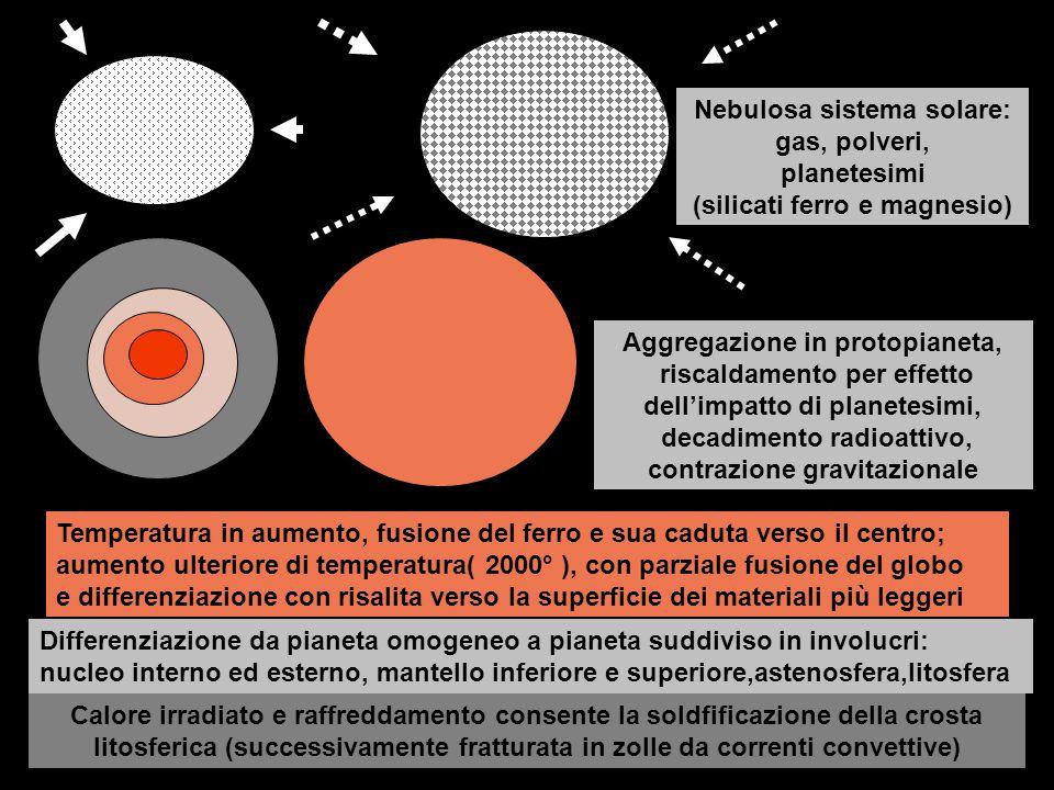 Nube di gas e polveri interstellari Condensazione di gas e polveri Pianeta in formazione Pianeta bombardato da meteoriti, asteroidi, comete Differenziazione interna e prima atmosfera Formazione oceaniFormazione continenti