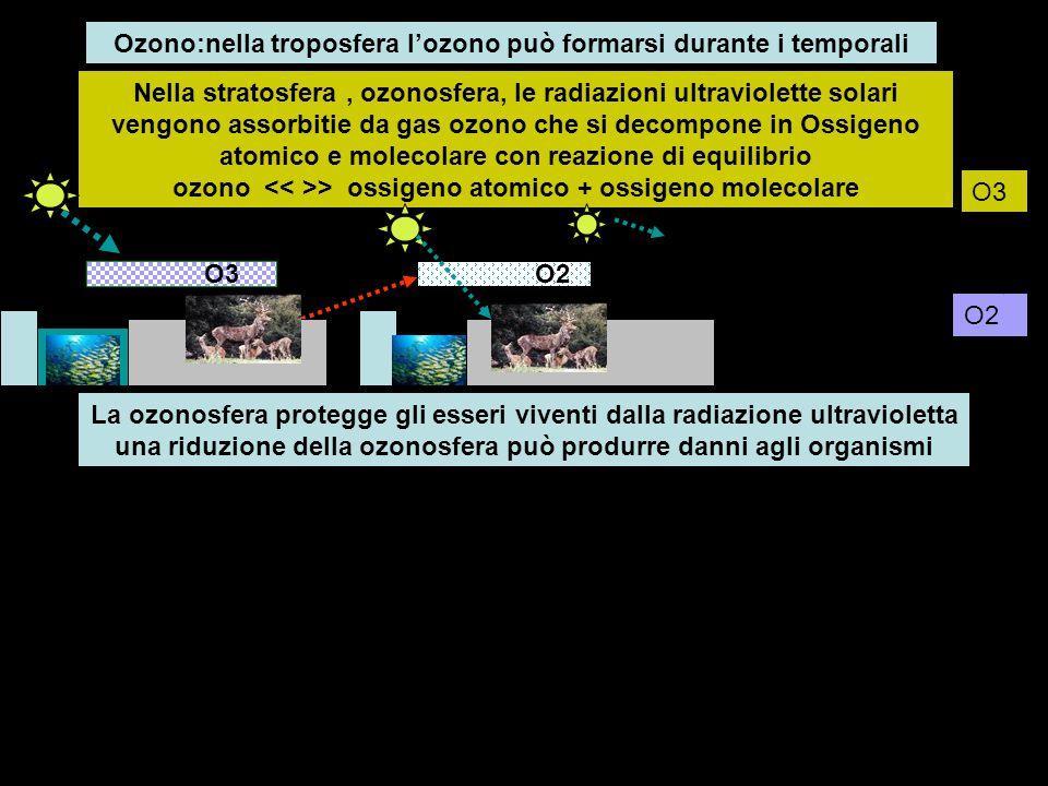 Nella stratosfera, ozonosfera, le radiazioni ultraviolette solari vengono assorbitie da gas ozono che si decompone in Ossigeno atomico e molecolare co