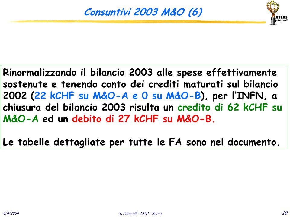 6/4/2004 S. Patricelli - CSN1 - Roma 10 Consuntivi 2003 M&O (6) Rinormalizzando il bilancio 2003 alle spese effettivamente sostenute e tenendo conto d