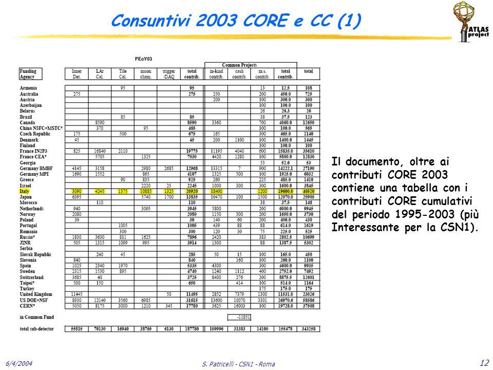 6/4/2004 S. Patricelli - CSN1 - Roma 12 Consuntivi 2003 CORE e CC (1) Il documento, oltre ai contributi CORE 2003 contiene una tabella con i contribut