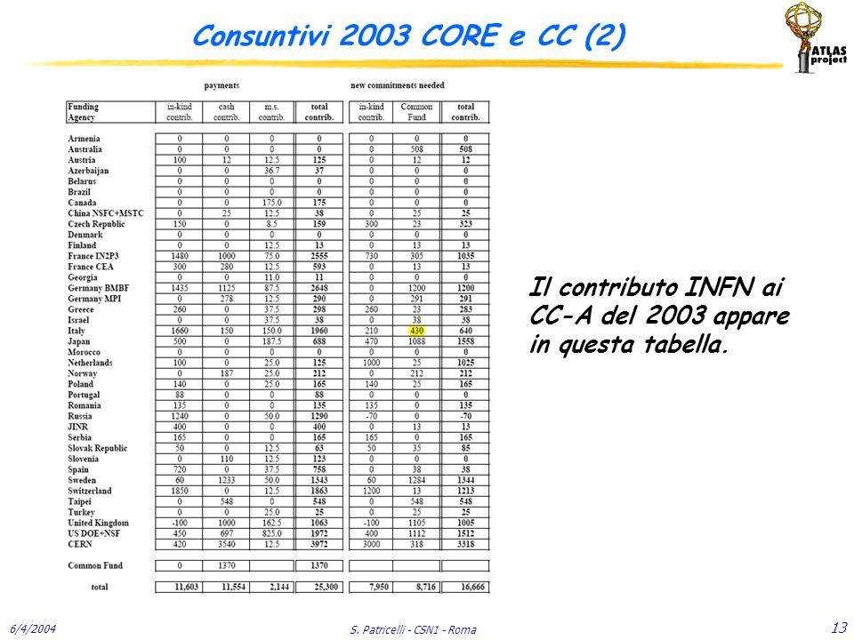 6/4/2004 S. Patricelli - CSN1 - Roma 13 Consuntivi 2003 CORE e CC (2) Il contributo INFN ai CC-A del 2003 appare in questa tabella.
