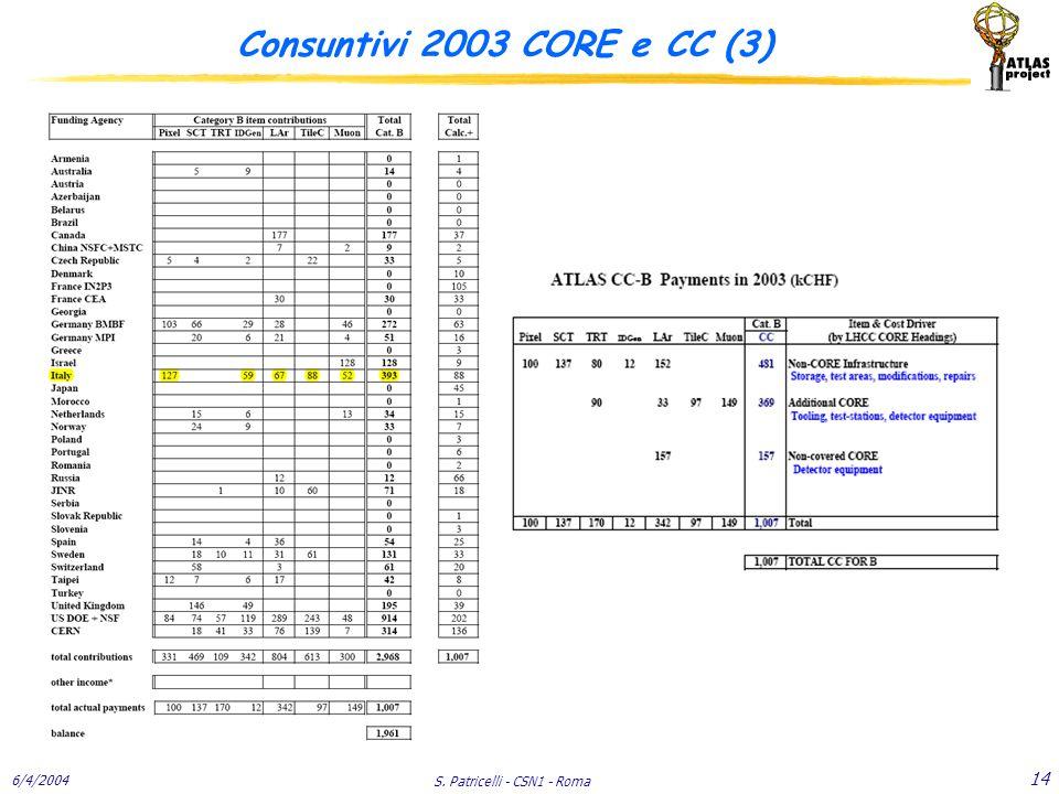 6/4/2004 S. Patricelli - CSN1 - Roma 14 Consuntivi 2003 CORE e CC (3)