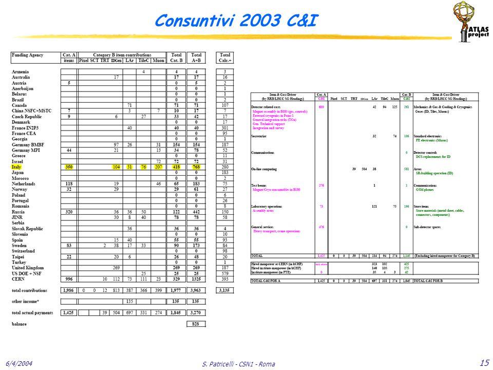 6/4/2004 S. Patricelli - CSN1 - Roma 15 Consuntivi 2003 C&I