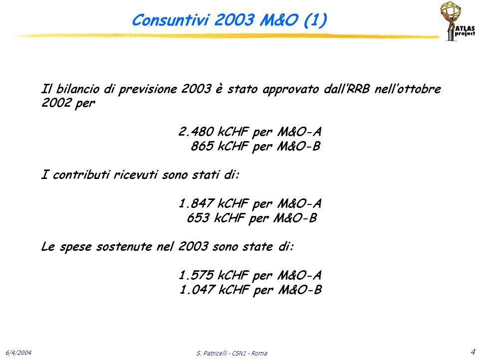 6/4/2004 S. Patricelli - CSN1 - Roma 4 Consuntivi 2003 M&O (1) Il bilancio di previsione 2003 è stato approvato dall'RRB nell'ottobre 2002 per 2.480 k