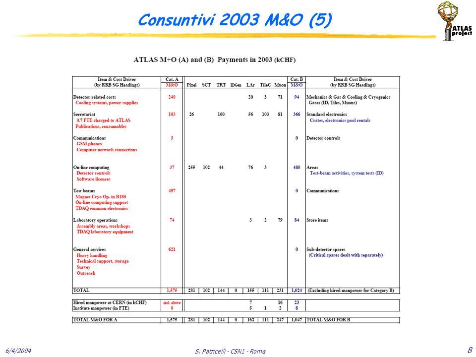 6/4/2004 S. Patricelli - CSN1 - Roma 8 Consuntivi 2003 M&O (5)