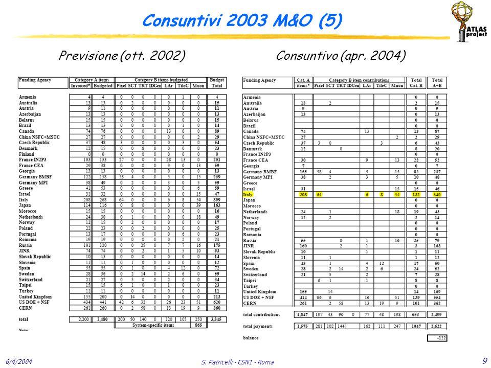 6/4/2004 S. Patricelli - CSN1 - Roma 9 Consuntivi 2003 M&O (5) Previsione (ott. 2002)Consuntivo (apr. 2004)