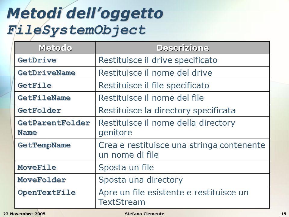 22 Novembre 2005Stefano Clemente15 Metodi dell'oggetto FileSystemObject MetodoDescrizione GetDrive Restituisce il drive specificato GetDriveName Restituisce il nome del drive GetFile Restituisce il file specificato GetFileName Restituisce il nome del file GetFolder Restituisce la directory specificata GetParentFolder Name Restituisce il nome della directory genitore GetTempName Crea e restituisce una stringa contenente un nome di file MoveFile Sposta un file MoveFolder Sposta una directory OpenTextFile Apre un file esistente e restituisce un TextStream