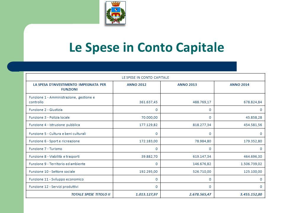 Le Spese in Conto Capitale LE SPESE IN CONTO CAPITALE LA SPESA D INVESTIMENTO IMPEGNATA PER FUNZIONI ANNO 2012ANNO 2013ANNO 2014 Funzione 1 - Amministrazione, gestione e controllo361.637,45488.769,17678.824,84 Funzione 2 - Giustizia000 Funzione 3 - Polizia locale70.000,00045.858,28 Funzione 4 - Istruzione pubblica177.129,82818.277,34454.581,56 Funzione 5 - Cultura e beni culturali000 Funzione 6 - Sport e ricreazione172.183,0078.984,80179.352,80 Funzione 7 - Turismo000 Funzione 8 - Viabilità e trasporti39.882,70619.147,34464.696,30 Funzione 9 - Territorio ed ambiente0146.676,821.506.739,02 Funzione 10 - Settore sociale192.295,00526.710,00125.100,00 Funzione 11 - Sviluppo economico000 Funzione 12 - Servizi produttivi000 TOTALE SPESE TITOLO II1.013.127,972.678.565,473.455.152,80