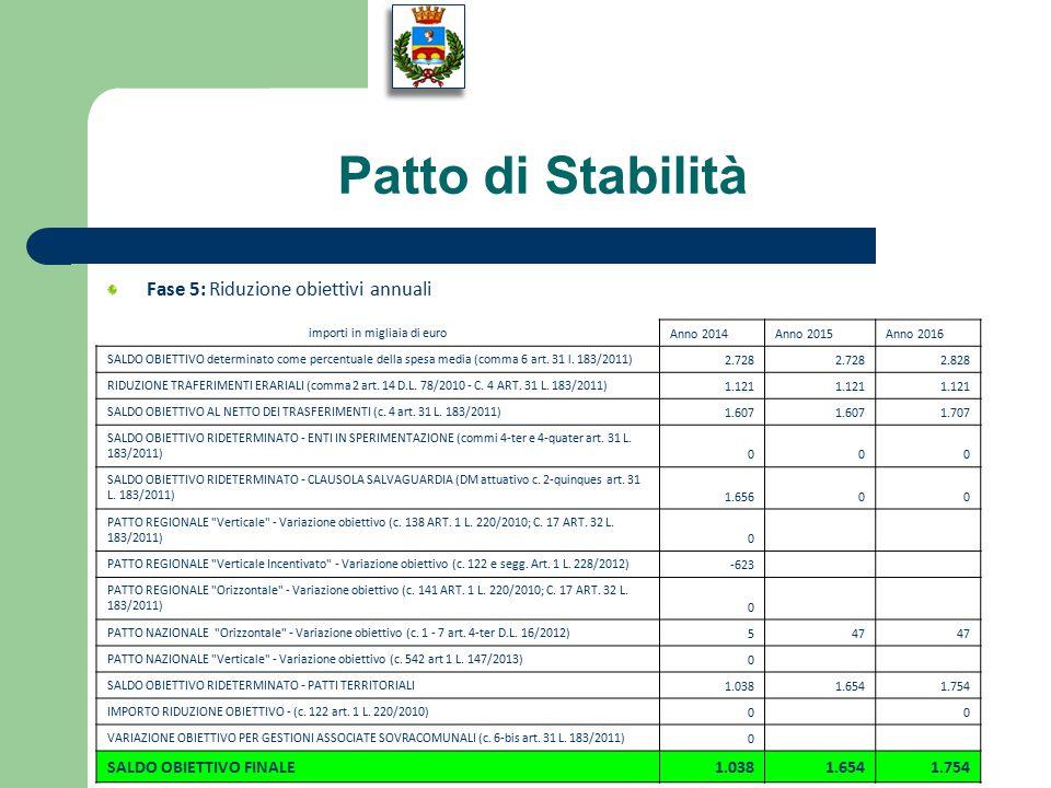 Fase 5: Riduzione obiettivi annuali importi in migliaia di euro Anno 2014Anno 2015Anno 2016 SALDO OBIETTIVO determinato come percentuale della spesa media (comma 6 art.