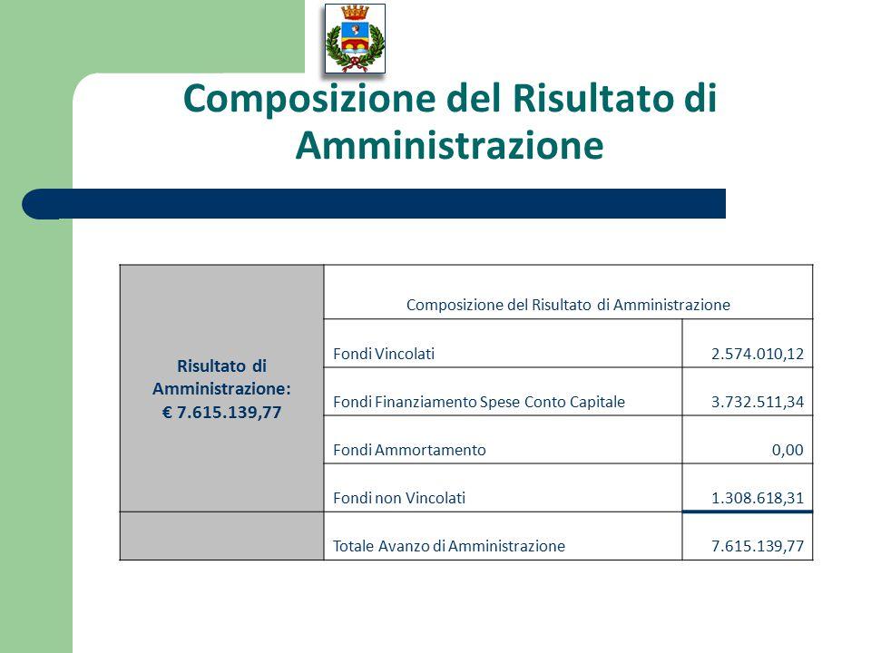Composizione del Risultato di Amministrazione Risultato di Amministrazione: € 7.615.139,77 Composizione del Risultato di Amministrazione Fondi Vincolati2.574.010,12 Fondi Finanziamento Spese Conto Capitale3.732.511,34 Fondi Ammortamento0,00 Fondi non Vincolati1.308.618,31 Totale Avanzo di Amministrazione7.615.139,77