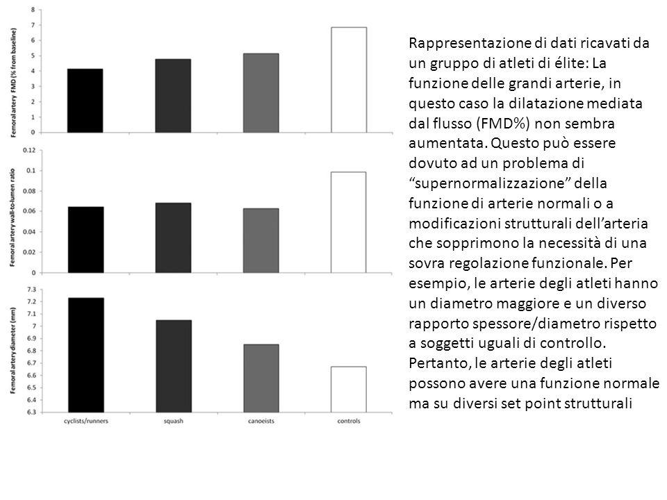 Rappresentazione di dati ricavati da un gruppo di atleti di élite: La funzione delle grandi arterie, in questo caso la dilatazione mediata dal flusso