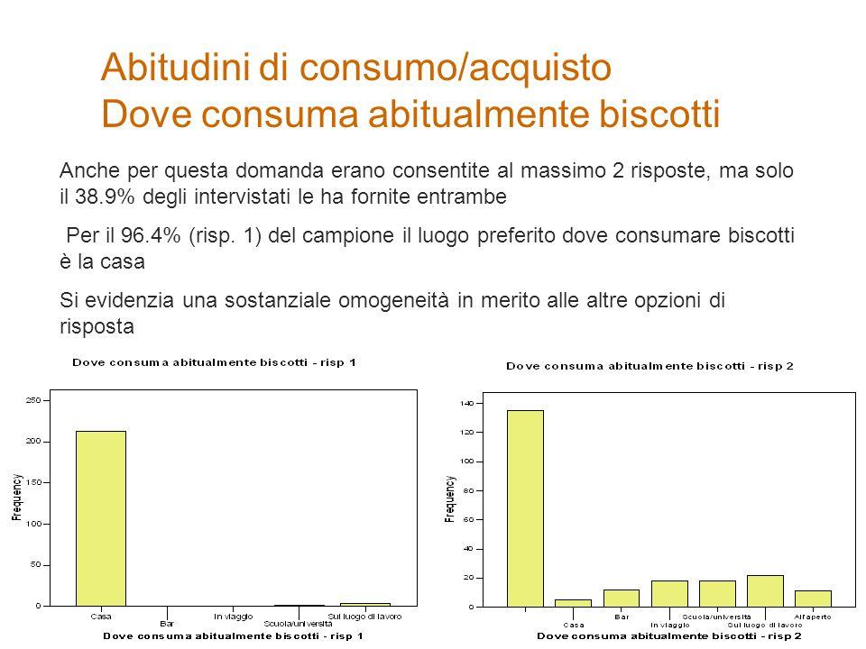 Abitudini di consumo/acquisto Dove consuma abitualmente biscotti Anche per questa domanda erano consentite al massimo 2 risposte, ma solo il 38.9% deg