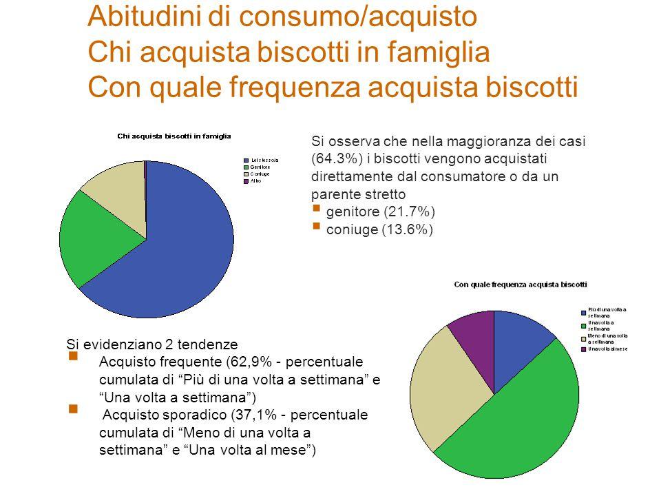 Abitudini di consumo/acquisto Chi acquista biscotti in famiglia Con quale frequenza acquista biscotti Si osserva che nella maggioranza dei casi (64.3%