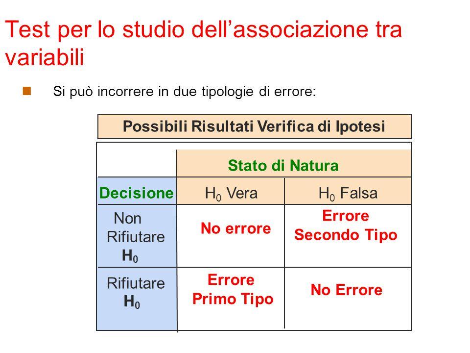 Test per lo studio dell'associazione tra variabili Si può incorrere in due tipologie di errore: Stato di Natura Decisione Non Rifiutare H 0 No errore