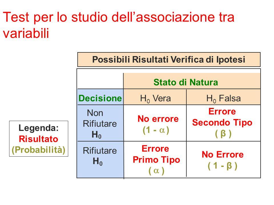 Stato di Natura Decisione Non Rifiutare H 0 No errore (1 - )  Errore Secondo Tipo ( β ) Rifiutare H 0 Errore Primo Tipo ( )  Possibili Risultati Ver