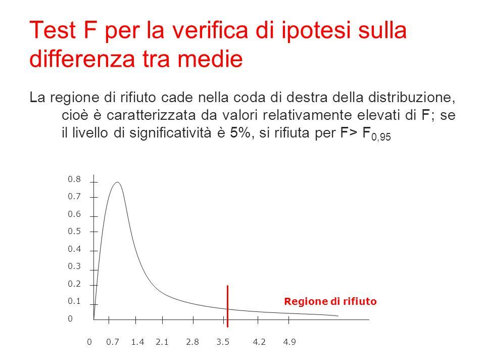 La regione di rifiuto cade nella coda di destra della distribuzione, cioè è caratterizzata da valori relativamente elevati di F; se il livello di sign
