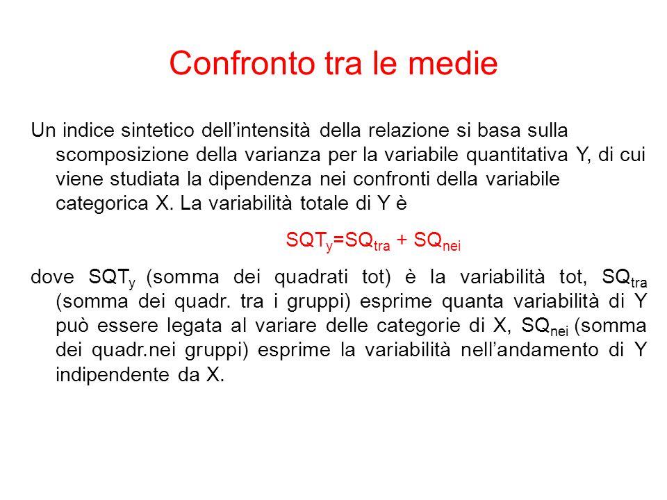 Un indice sintetico dell'intensità della relazione si basa sulla scomposizione della varianza per la variabile quantitativa Y, di cui viene studiata l