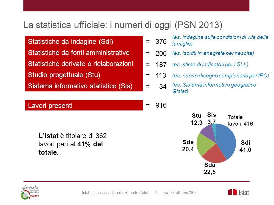 La statistica ufficiale: i numeri di oggi (PSN 2013) Statistiche da indagine (Sdi) Statistiche da fonti amministrative (Sda) Statistiche derivate o rielaborazioni (Sde) Sistema informativo statistico (Sis) Studio progettuale (Stu) = 376 = 206 = 187 = 113 = 34 Lavori presenti = 916 L'Istat è titolare di 362 lavori pari al 41% del totale.