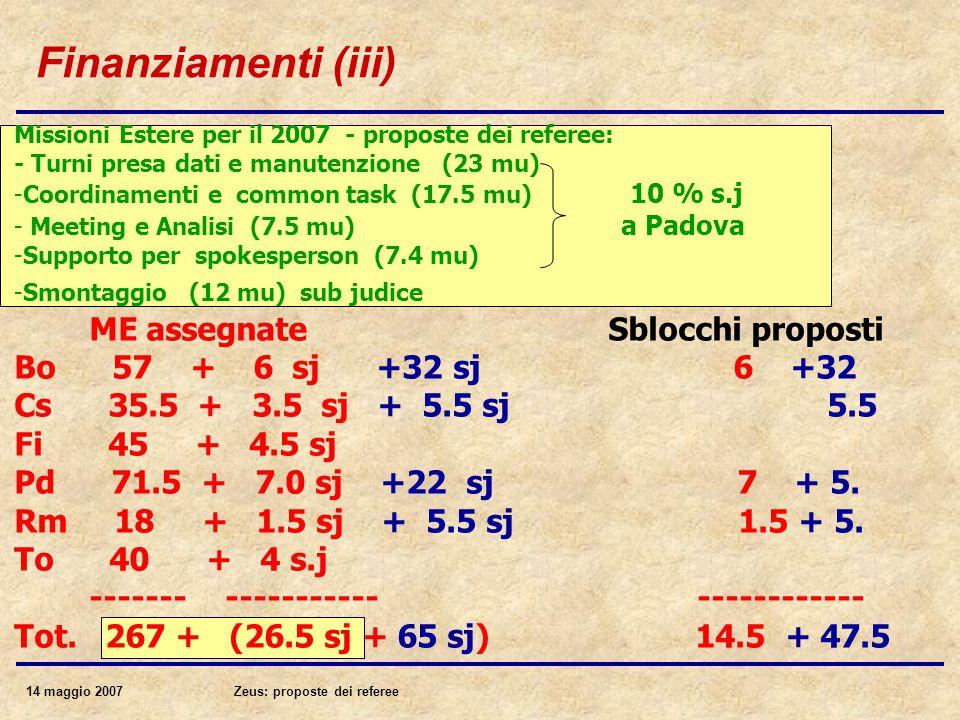 14 maggio 2007Zeus: proposte dei referee Finanziamenti (iii) Missioni Estere per il 2007 - proposte dei referee: - Turni presa dati e manutenzione (23 mu) -Coordinamenti e common task (17.5 mu) 10 % s.j - Meeting e Analisi (7.5 mu) a Padova -Supporto per spokesperson (7.4 mu) -Smontaggio (12 mu) sub judice ME assegnate Sblocchi proposti Bo 57 + 6 sj +32 sj 6 +32 Cs 35.5 + 3.5 sj + 5.5 sj 5.5 Fi 45 + 4.5 sj Pd 71.5 + 7.0 sj +22 sj 7 + 5.