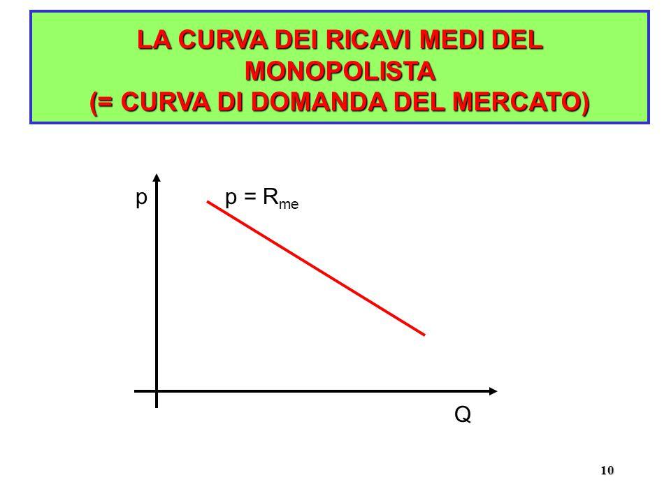 10 LA CURVA DEI RICAVI MEDI DEL MONOPOLISTA (= CURVA DI DOMANDA DEL MERCATO) p Q p = R me