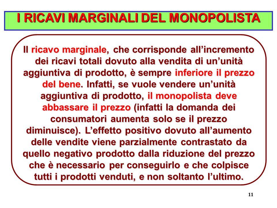 11 I RICAVI MARGINALI DEL MONOPOLISTA Il ricavo marginale, che corrisponde all'incremento dei ricavi totali dovuto alla vendita di un'unità aggiuntiva di prodotto, è sempre inferiore il prezzo del bene.