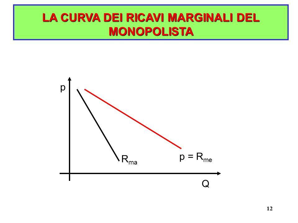 12 LA CURVA DEI RICAVI MARGINALI DEL MONOPOLISTA p Q p = R me R ma