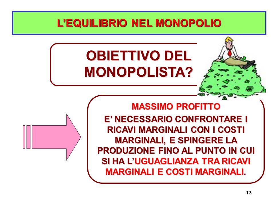 13 L'EQUILIBRIO NEL MONOPOLIO MASSIMO PROFITTO E' NECESSARIO CONFRONTARE I RICAVI MARGINALI CON I COSTI MARGINALI, E SPINGERE LA PRODUZIONE FINO AL PUNTO IN CUI SI HA L'UGUAGLIANZA TRA RICAVI MARGINALI E COSTI MARGINALI.