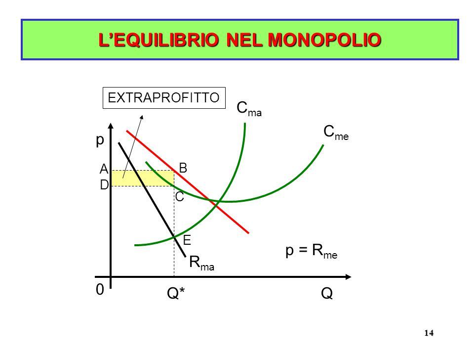 14 L'EQUILIBRIO NEL MONOPOLIO p Q p = R me R ma C me C ma A B C D E EXTRAPROFITTO Q* 0