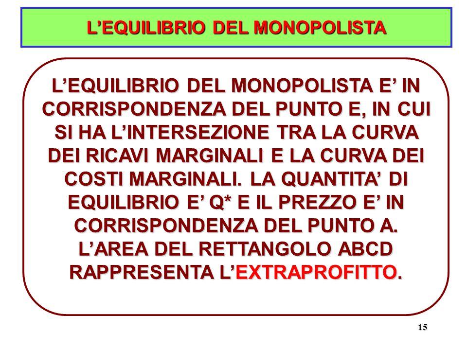 15 L'EQUILIBRIO DEL MONOPOLISTA L'EQUILIBRIO DEL MONOPOLISTA E' IN CORRISPONDENZA DEL PUNTO E, IN CUI SI HA L'INTERSEZIONE TRA LA CURVA DEI RICAVI MARGINALI E LA CURVA DEI COSTI MARGINALI.