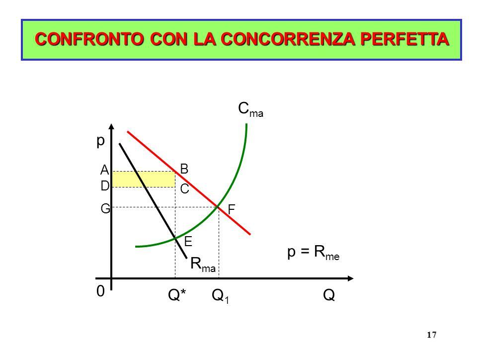 17 CONFRONTO CON LA CONCORRENZA PERFETTA p Q p = R me R ma C ma A B C D E Q* 0 F Q1Q1 G