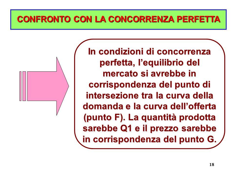 18 CONFRONTO CON LA CONCORRENZA PERFETTA In condizioni di concorrenza perfetta, l'equilibrio del mercato si avrebbe in corrispondenza del punto di intersezione tra la curva della domanda e la curva dell'offerta (punto F).