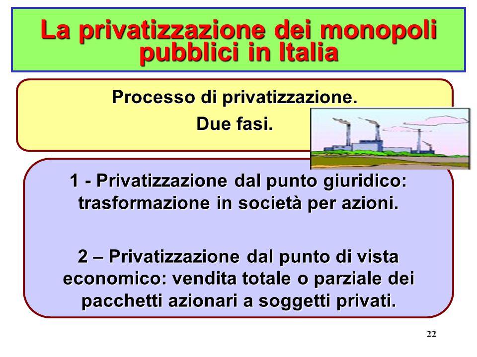 22 La privatizzazione dei monopoli pubblici in Italia 1 - Privatizzazione dal punto giuridico: trasformazione in società per azioni.