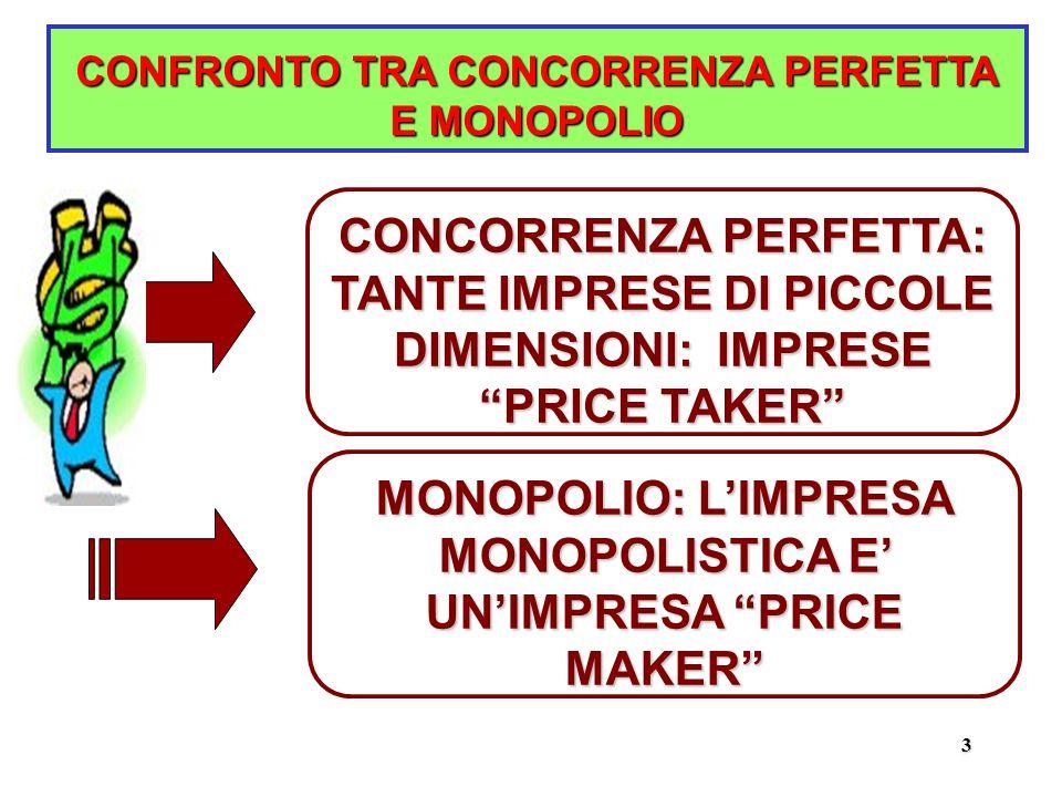 3 CONFRONTO TRA CONCORRENZA PERFETTA E MONOPOLIO CONCORRENZA PERFETTA: TANTE IMPRESE DI PICCOLE DIMENSIONI: IMPRESE PRICE TAKER MONOPOLIO: L'IMPRESA MONOPOLISTICA E' UN'IMPRESA PRICE MAKER