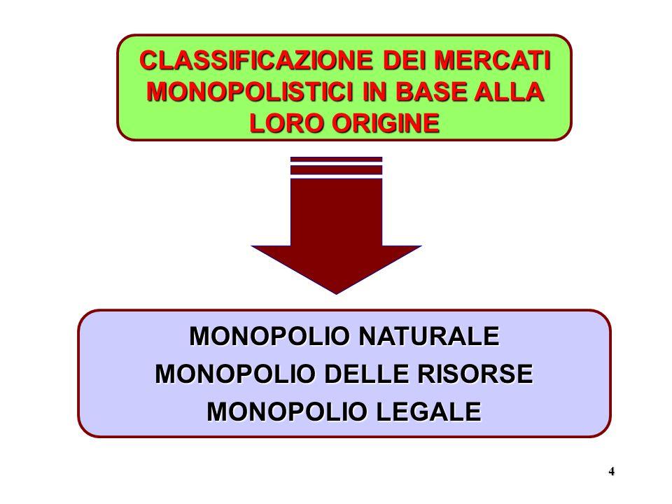 4 MONOPOLIO NATURALE MONOPOLIO DELLE RISORSE MONOPOLIO LEGALE CLASSIFICAZIONE DEI MERCATI MONOPOLISTICI IN BASE ALLA LORO ORIGINE