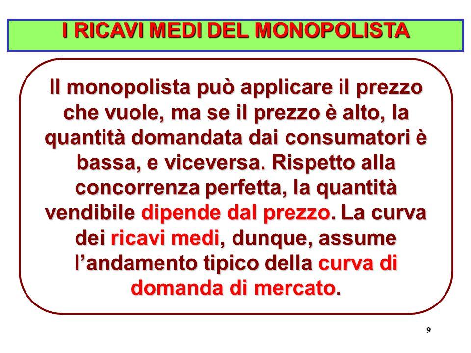 9 I RICAVI MEDI DEL MONOPOLISTA Il monopolista può applicare il prezzo che vuole, ma se il prezzo è alto, la quantità domandata dai consumatori è bassa, e viceversa.