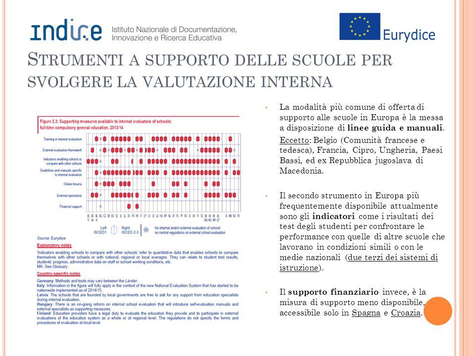 S TRUMENTI A SUPPORTO DELLE SCUOLE PER SVOLGERE LA VALUTAZIONE INTERNA La modalità più comune di offerta di supporto alle scuole in Europa è la messa