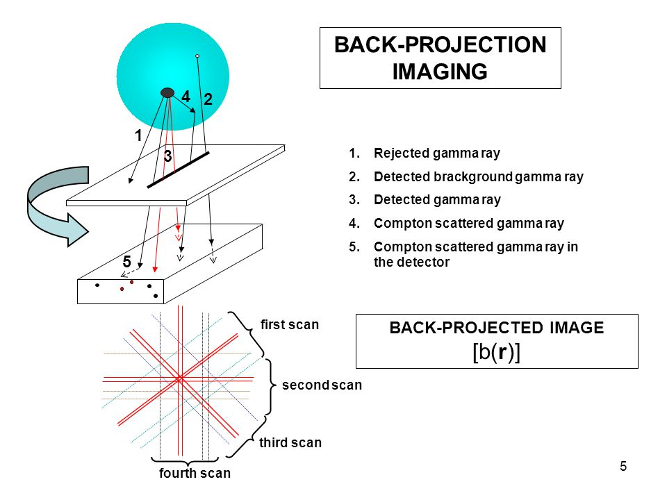 5 1 BACK-PROJECTION IMAGING 2 1.Rejected gamma ray 2.Detected brackground gamma ray 3.Detected gamma ray 4.Compton scattered gamma ray 5.Compton scatt
