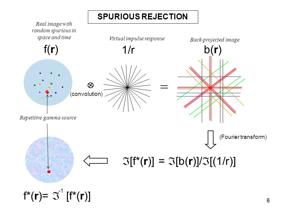 6 SPURIOUS REJECTION  [f*(r)] =  [b(r)]/  [(1/r)] f(r) 1/r b(r) f*(r)=  [f*(r)] (convolution) (Fourier transform) Virtual impulse response Real im