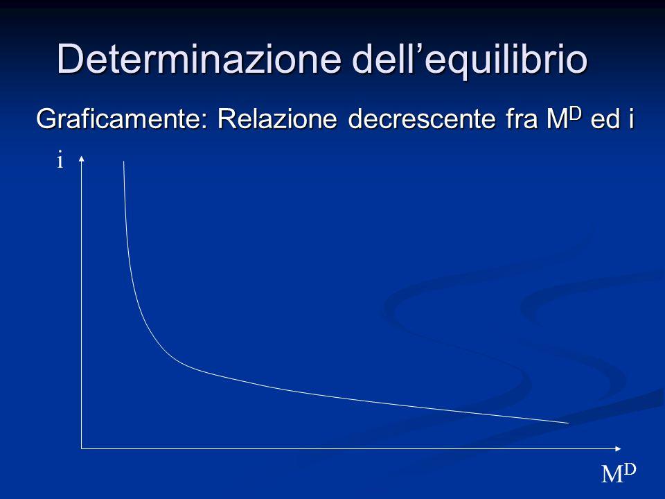 Graficamente: Relazione decrescente fra M D ed i Determinazione dell'equilibrio i MDMD