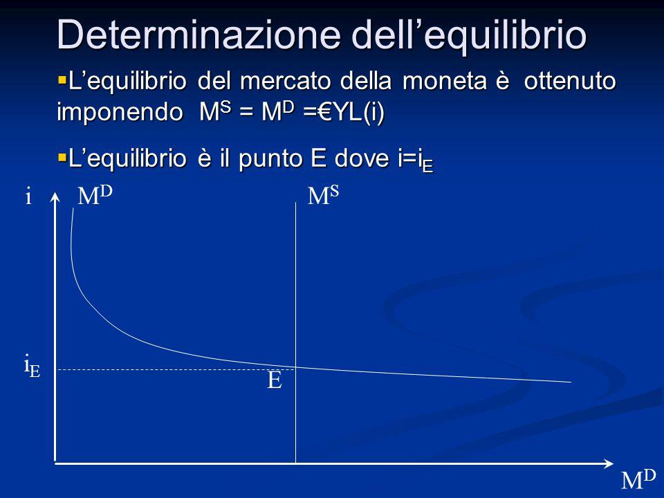 i MDMD MDMD  L'equilibrio del mercato della moneta è ottenuto imponendo M S = M D =€YL(i)  L'equilibrio è il punto E dove i=i E MSMS iEiE E Determin