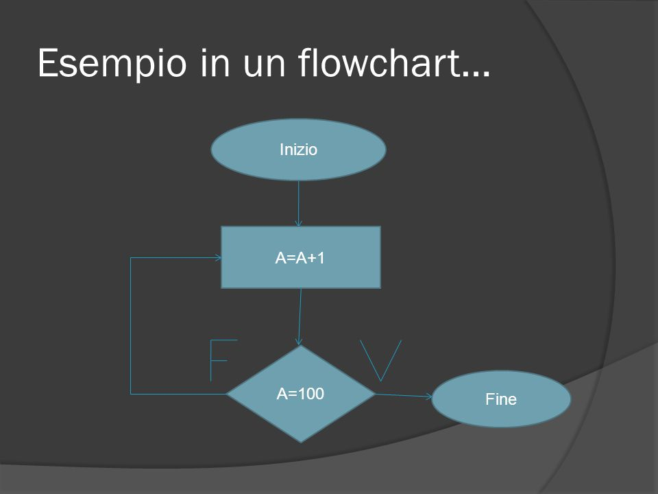 Esempio in un flowchart… Inizio A=A+1 A=100 Fine