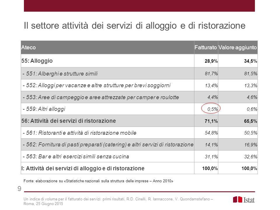 Il settore attività dei servizi di alloggio e di ristorazione 9 Un indice di volume per il fatturato dei servizi: primi risultati, R.D. Cinelli, R. Ia